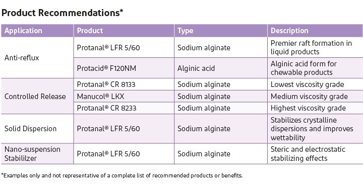 Product recommendations and applications of alginates in Protanal, Manucol and Protacid.