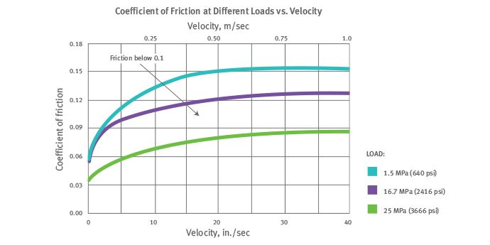 Chart showing DuPont Vespel's coefficient of friction versus velocity