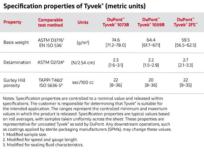 Spec Properties Metric