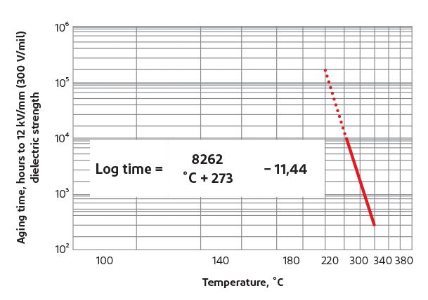 Test d'une température élevée sur la rigidité diélectrique de Nomex®