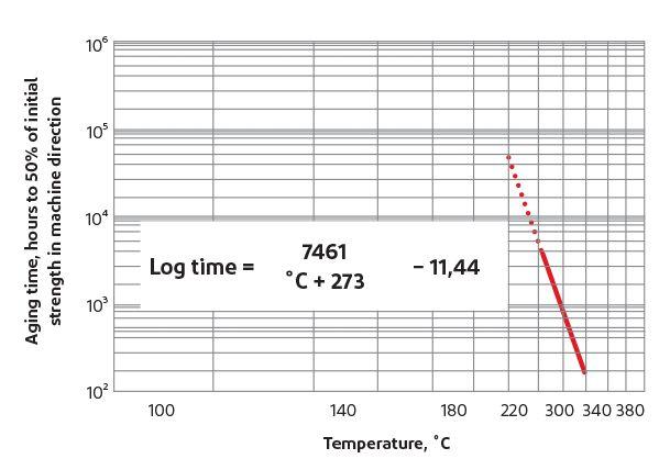 Test d'une température élevée sur la résistance initiale de Nomex®