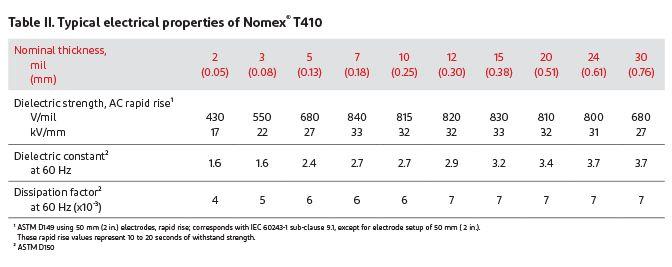 Propriétés électriques standard de Nomex® T410