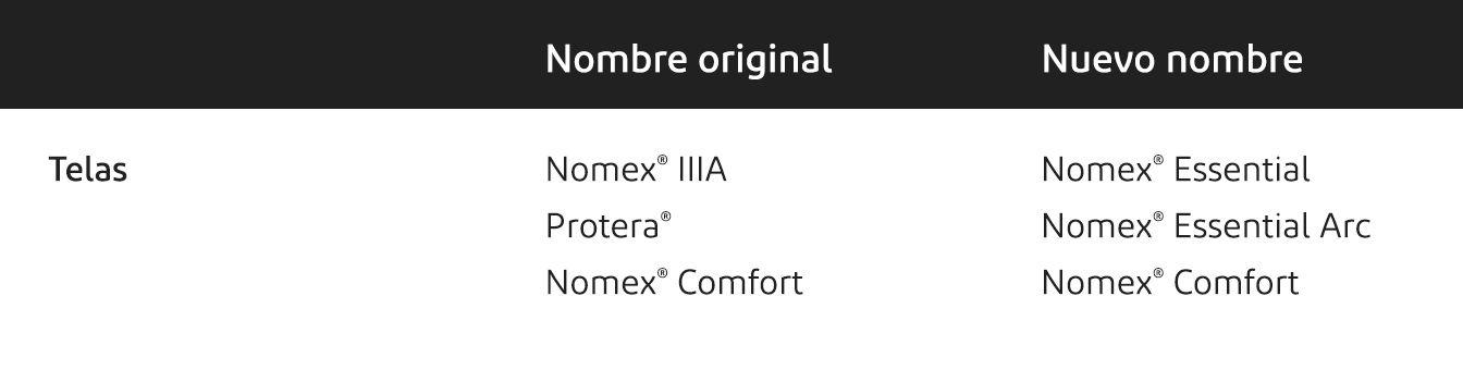 Nomex(R) Brand Architecture