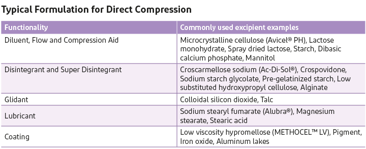 Table of typical pharmaceutical formulations for direct compression method, showing functionality and commonly used examples.