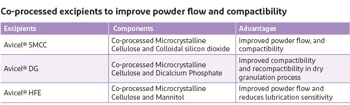 Components and advantages of using Avicel SMCC, Avicel DG, and Avicel HFE products to improve powder flow and compactibility.