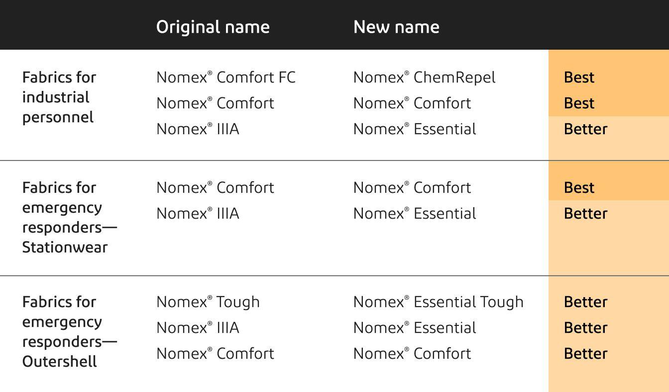 Nomex Brand Architecture Graphic