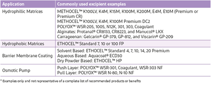 Table showing examples of different ER tablets and commonly used excipients.