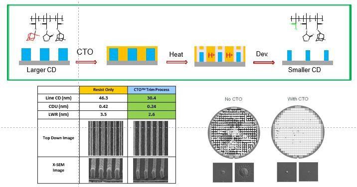 Diagram shows how DuPont's CTO process enables critical-dimension shrink.