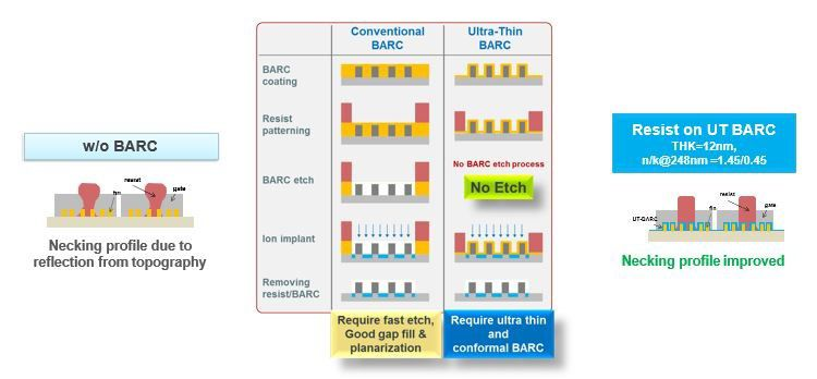 Illustration shows how DuPont BARC material can enable lower-cost implant processes.