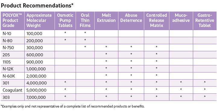 Product recommendations for water soluble polymers for pharmaceutical applications.