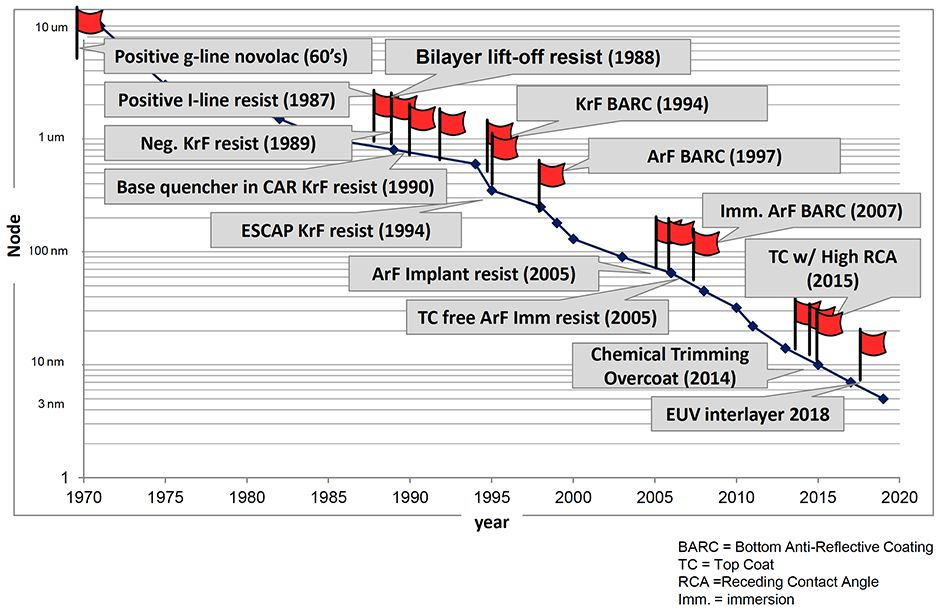 Chart illustrates the history of DuPont's lithography material breakthroughs.