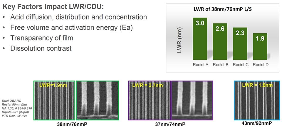Images show the benefits of DuPont resists for immersion lithography.