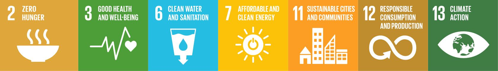 DuPont SDGs