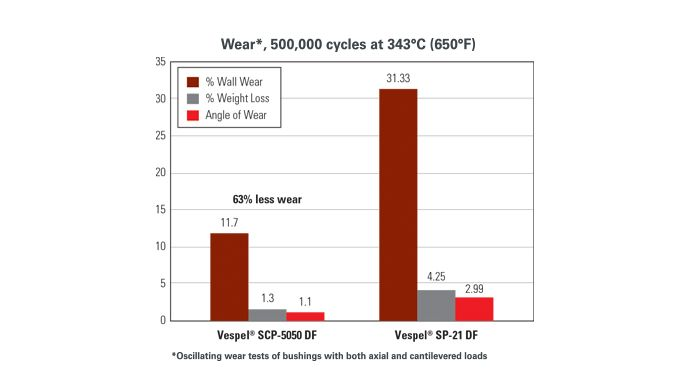 Chart showing wear resistance of DuPont Vespel at high temperatures