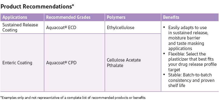 Product recommendations, applications, and benefits of Aquacoat in pharmaceuticals.