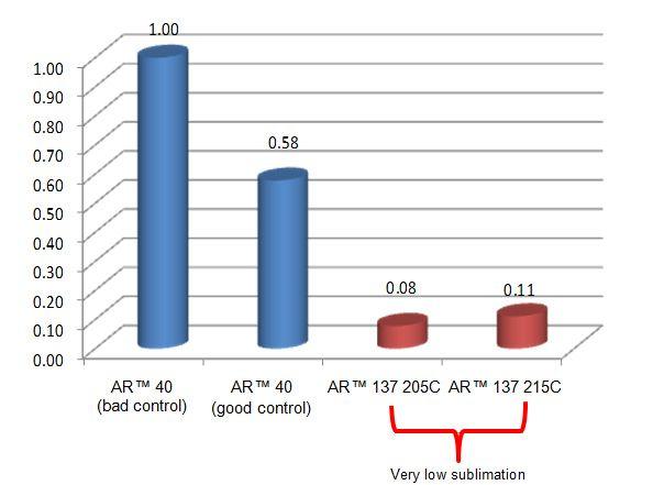AR-137-organic-bottom-anti-reflectant-coating