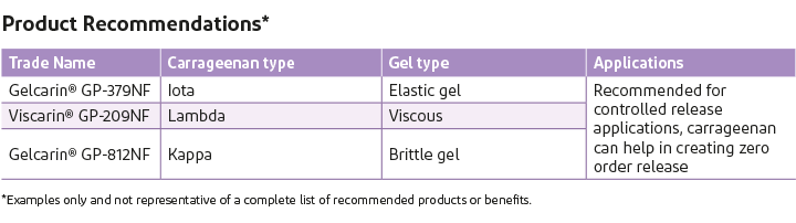 Product recommendations, gel type and applications of Gelcarin and Viscarin in pharmaceuticals.