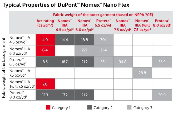 DPT_Nomex_Chart_Meeting NFPA Standards_Table 1_690x340_x2_03