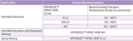 Product recommendations and applications for enhanced drug solubility.