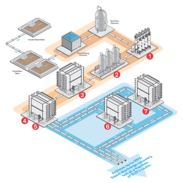 <Illustration of typical setup of DuPont Water Solutions minimal liquid discharge solutions for water treatment in a facility's system flow; areas of the setup are numbered one through seven